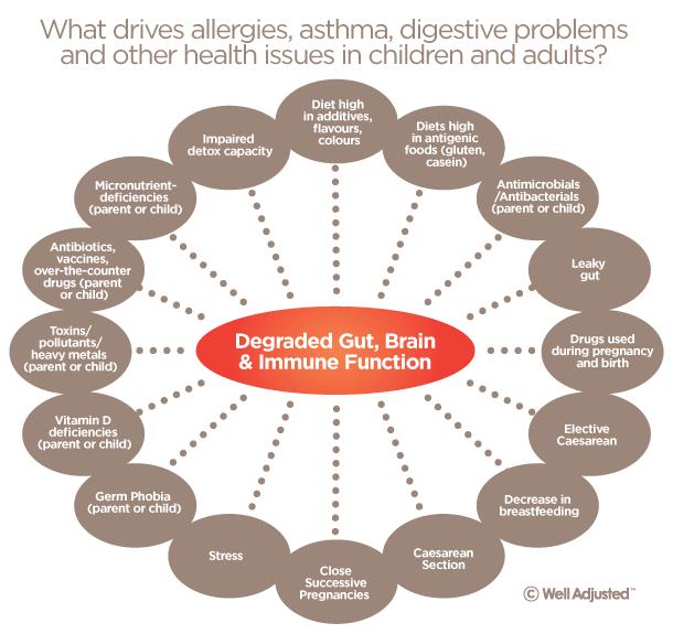 risk-factors-that-default-immune-system